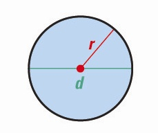 circle <!  :en  >Measurements, Geometric shapes, Area and Volume Formulas<!  :  > english through pictures mathematic vocabulary