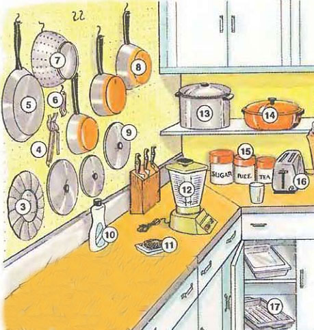 kitchen Kitchen area – Kitchen Utensils – Kitchenware things english through pictures place english through pictures