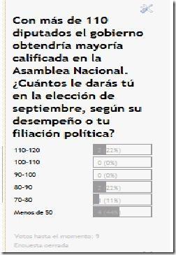 Encuesta prolongada - Elección Asamblea Nacional sep 2010