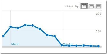 AnalyticsBloggerDrop