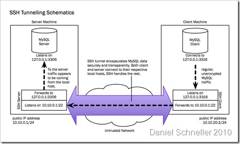 SSH Tunneling Schematics - 2
