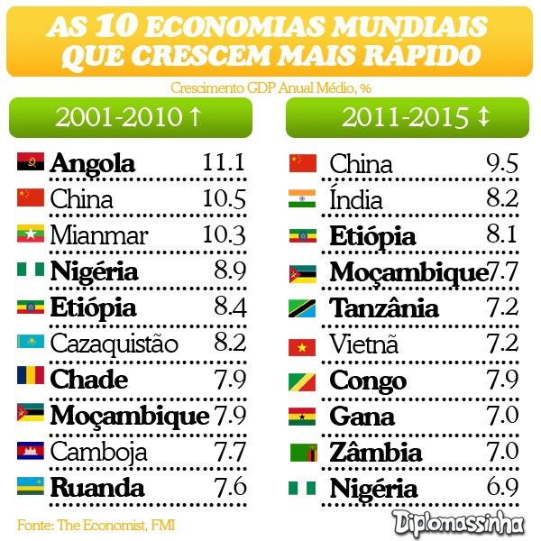 10-economias
