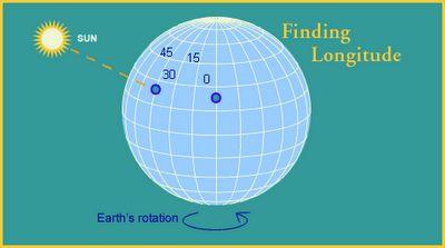 Klicka och läs med om navigationsmetodernas utveckling