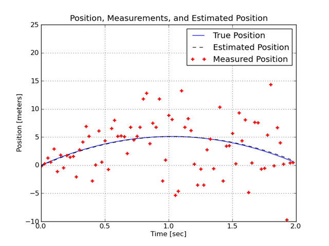 Position and Measurements