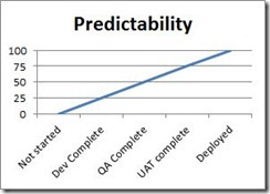 predict-graph