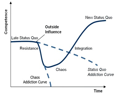 Satir Change Model