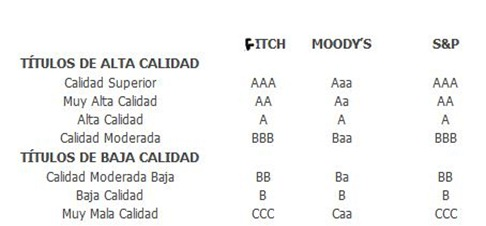 Calificaciones de las agencias de rating