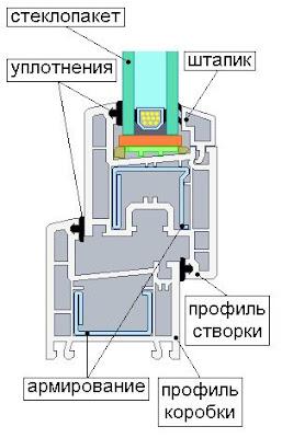 Конструкция и производство пластиковых окон.