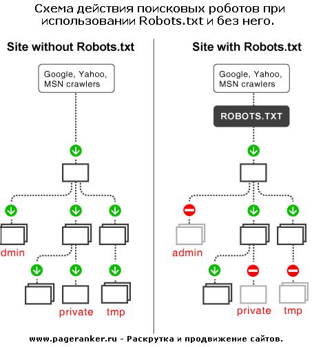 Схема действия Robots.txt