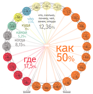 Что ищут на Яндексе?