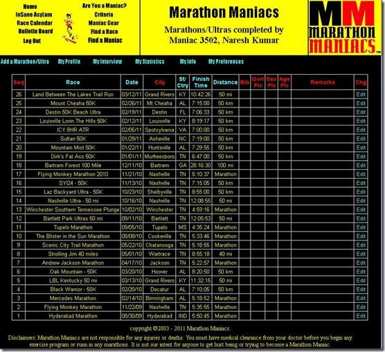 Marathons and Ultras