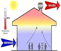 ventilación natural arquitectura biolimática