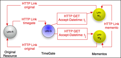 http://www.mementoweb.org/guide/quick-intro/