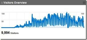 Traffic Stats Last Year