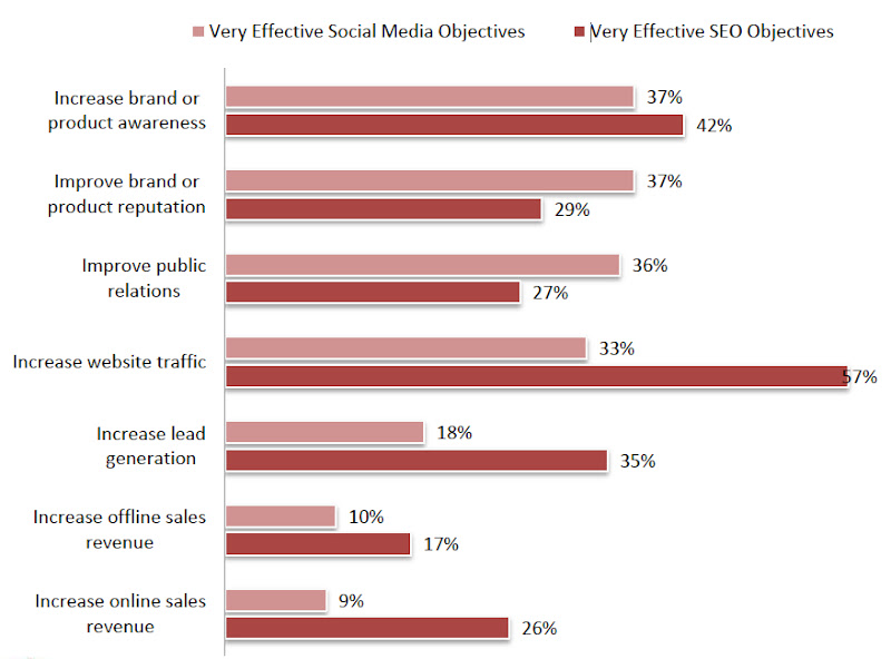 MarketingSherpa effectiveness of SEO objectives and social media objectives