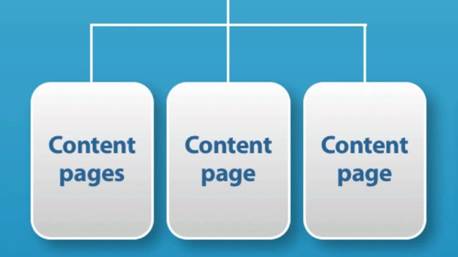 Each category links to content pages