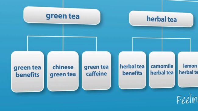 One category targets the green tea niche market