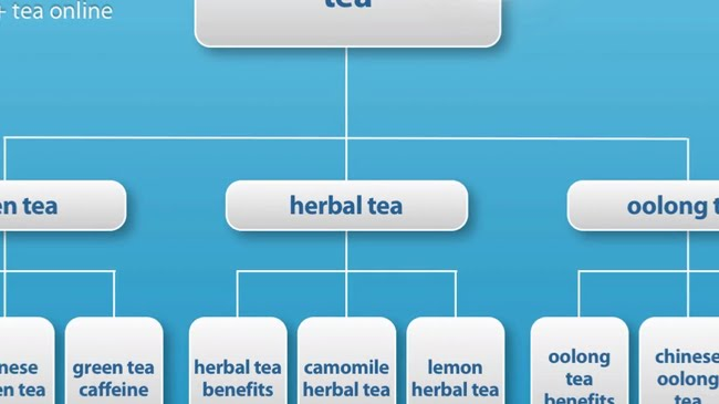 Second category targets the herbal tea niche market