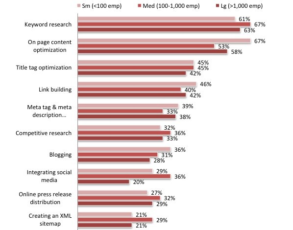 MarketingSherpa SEO tactics by organization size