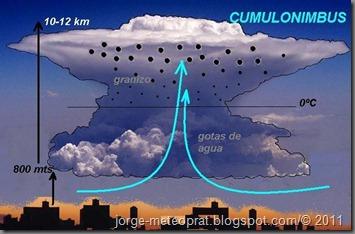 formacion_granizo
