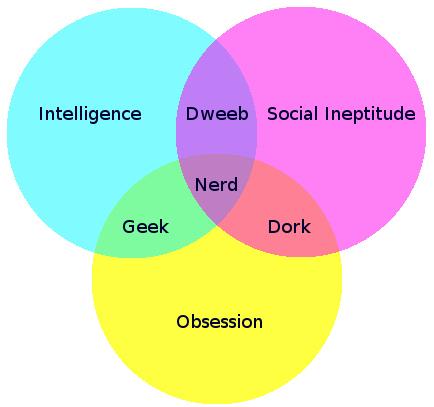 nerd-venn-diagram.jpg