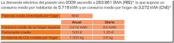 consumoelectri