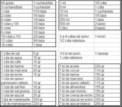 D flor reposteria tabla de medidas y temperatura del for Utensilios de cocina y sus funciones pdf