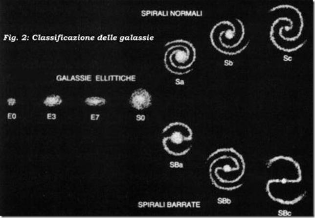 classificazione delle galassie