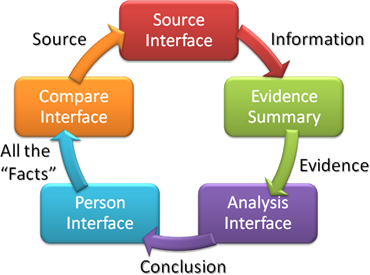 The Evidence Management Diagram