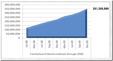 FamilySearch Indexing records through 2009