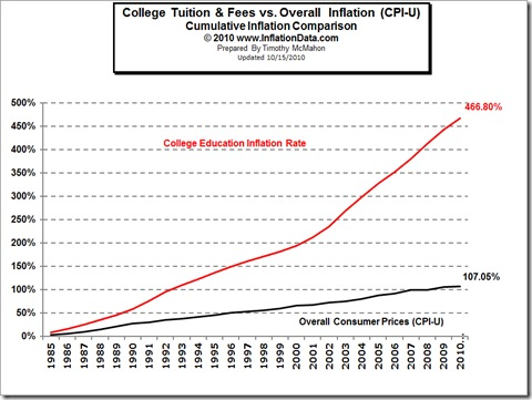 TuitionInflation