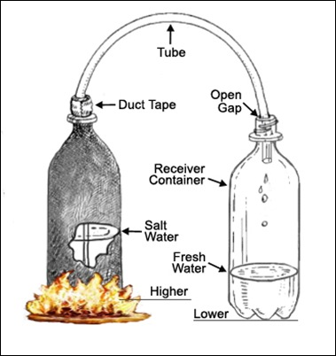 Water Distilling Boiling Bottle-Sheva Apelbaum