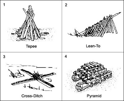 Campfire Types-Sheva Apelbaum