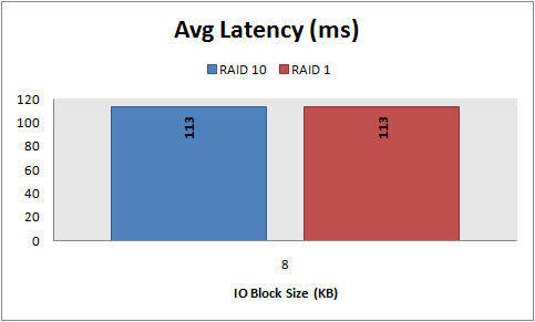 Avg Latency, 8 KB random writes, RAID 10 vs. RAID 1