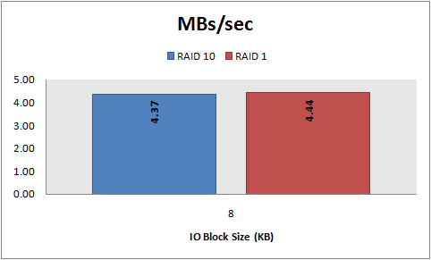 MBs/sec, 8 KB random writes, RAID 10 vs. RAID 1