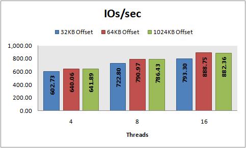 IOs/sec, 8 KB random writes, PowerVault 220S, RAID 5