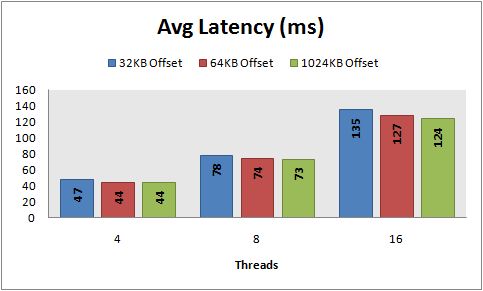 Avg latency, 8 KB random writes, PowerVault MD1000, RAID 5