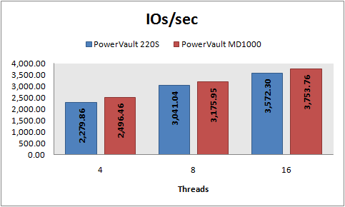IOs/sec, 8 KB random reads, PowerVault 220S vs MD1000, RAID 10