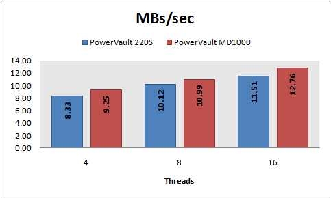 MBs/sec, 8 KB random writes, PowerVault 220S vs MD1000, RAID 10
