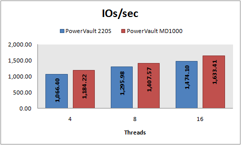 IOs/sec, 8 KB random writes, PowerVault 220S vs MD1000, RAID 10