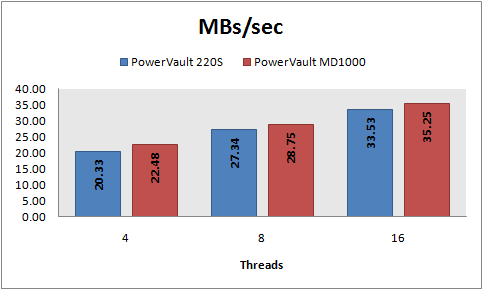 MBs/sec, 8 KB random reads, PowerVault 220S vs MD1000, RAID 5