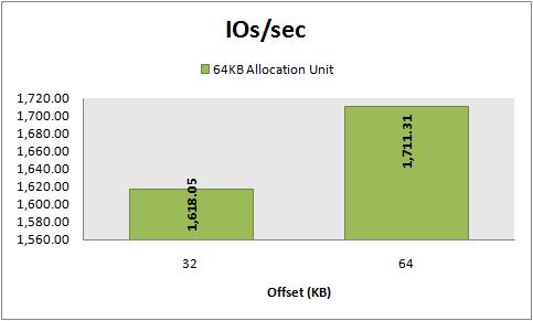 IOs/sec, 8 KB random reads, 64 KB vs 32 KB offset