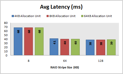Avg Latency, 8 KB random reads, 32 KB offset