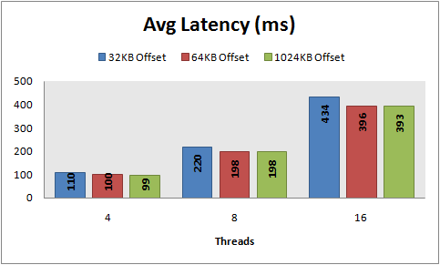 Avg Latency, 8 KB random writes, 32\64\1024 KB offset