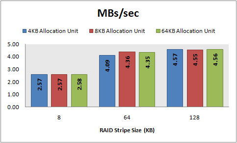 MBs/sec, 8 KB random writes, 32 KB offset