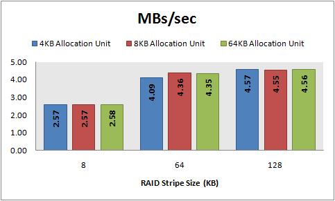 MBs/sec, 8 KB random writes, 32 KB offset