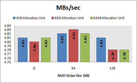 MBs/sec, 8 KB random writes, 64 KB offset