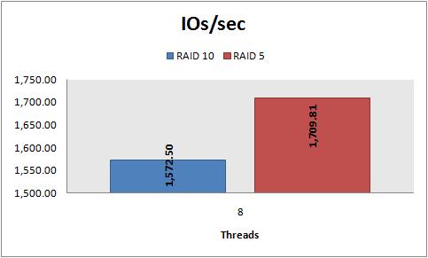 Disk Performance Hands On Part 5 Raid 10 Vs Raid 5