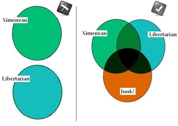 Ximenean vs. Libertarian: Venn Diagram