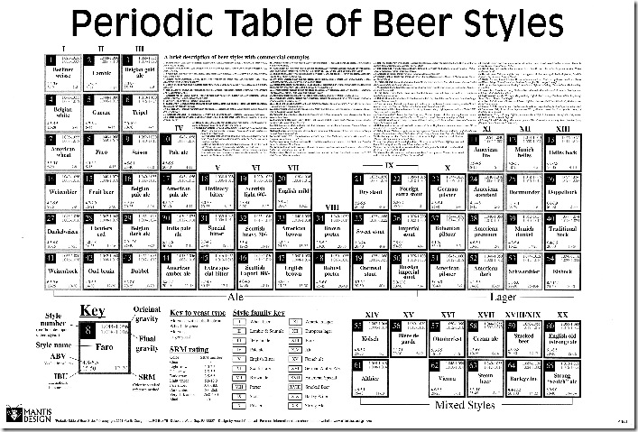 BeerPeriodicTable